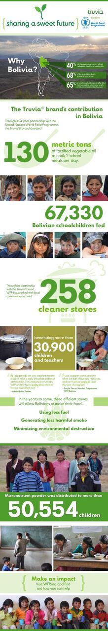infographic about hunger in Bolivia